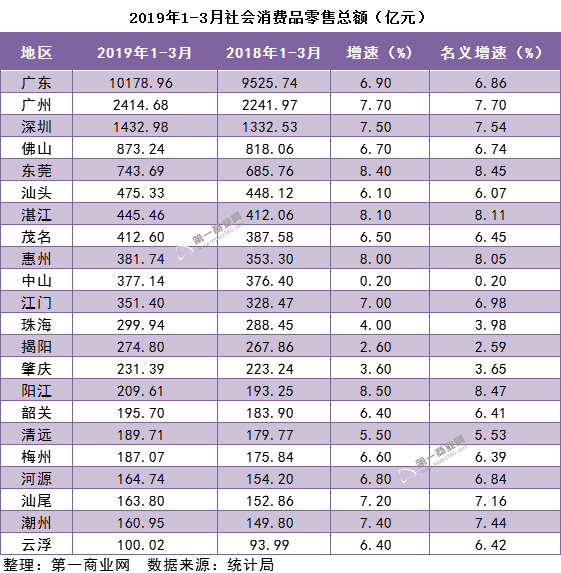 2017年、2018年、2019年一季广东21市社零总额